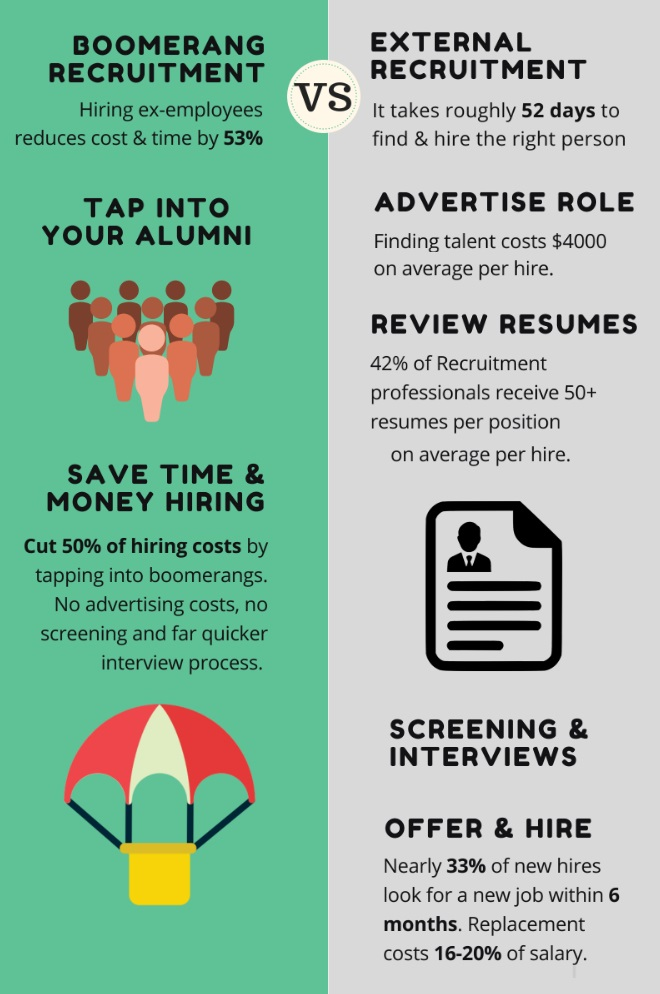 cut hiring cost with boomerang employees