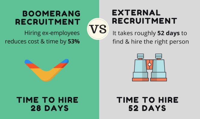 employee recruitment comparison