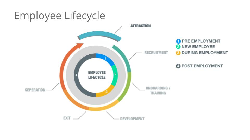 Talivest Employee Lifecycle