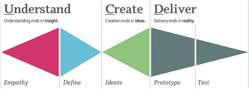 The 5 Steps to Design Thinking